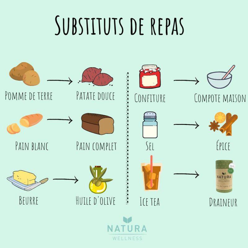 les substituts de repas